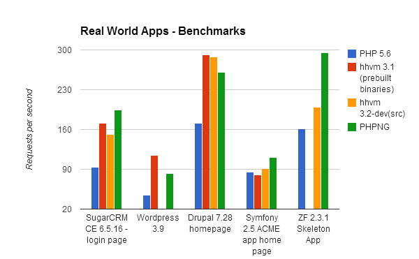Real word apps - Benchmark